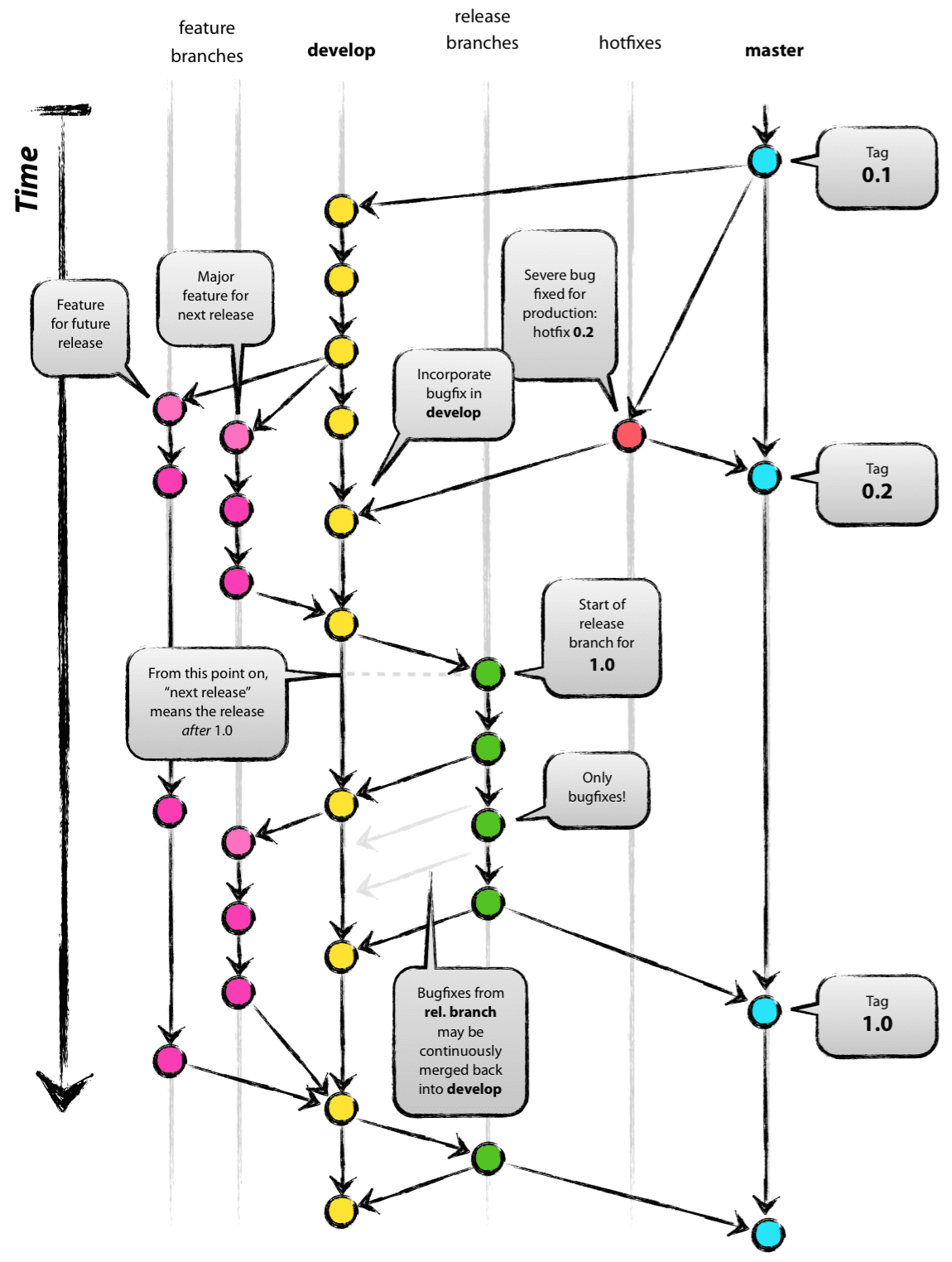 Git Flow Diagram - taken from Vincent Driessen's blog. http://nvie.com/posts/a-successful-git-branching-model/