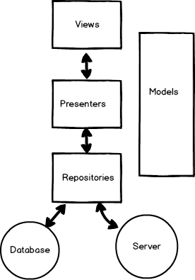 Basic Structure Of Android App that will allow for Automated Testing