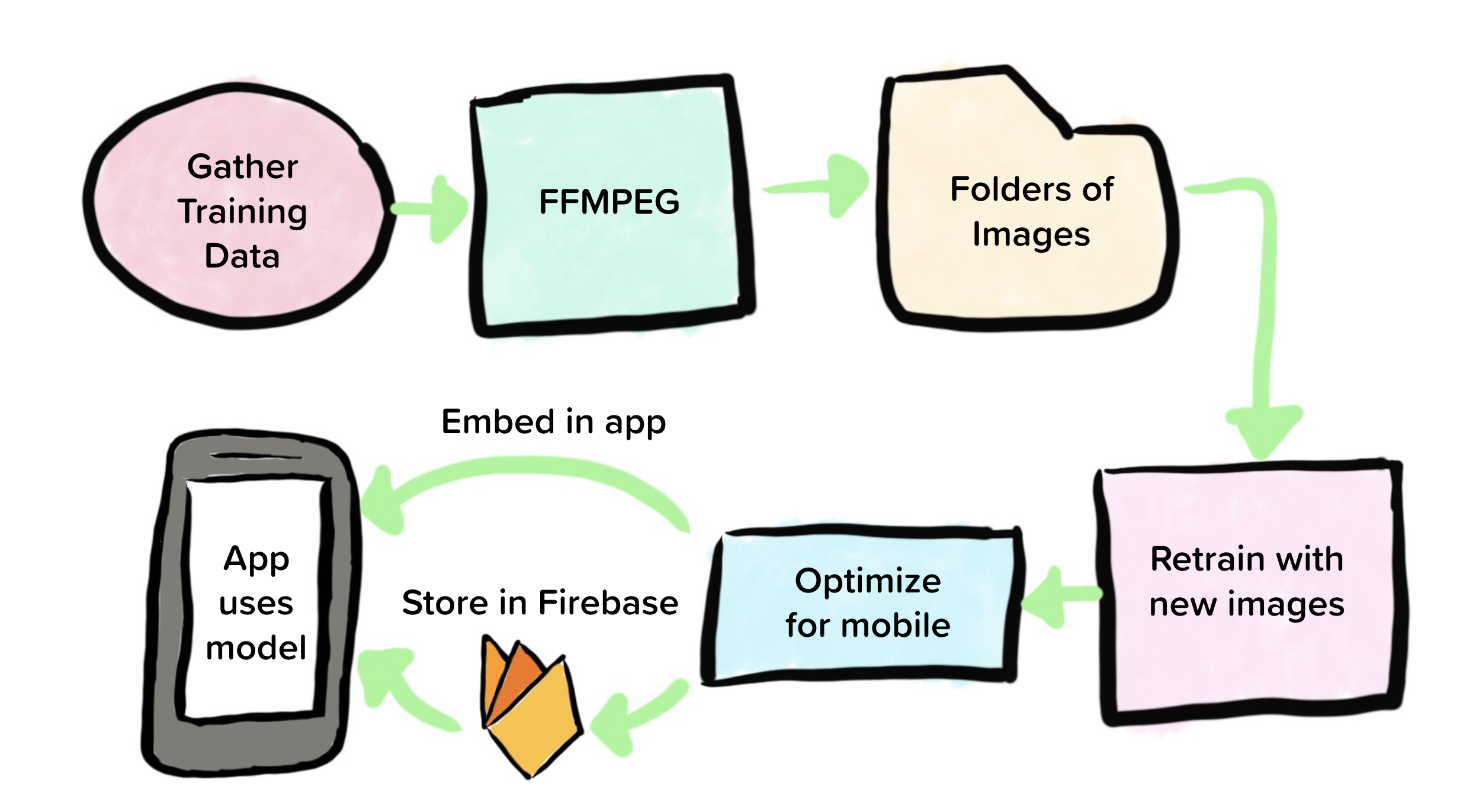 6 Steps to retrain Mobile Image Classifier